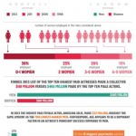 gender-inequality-in-films-infographic